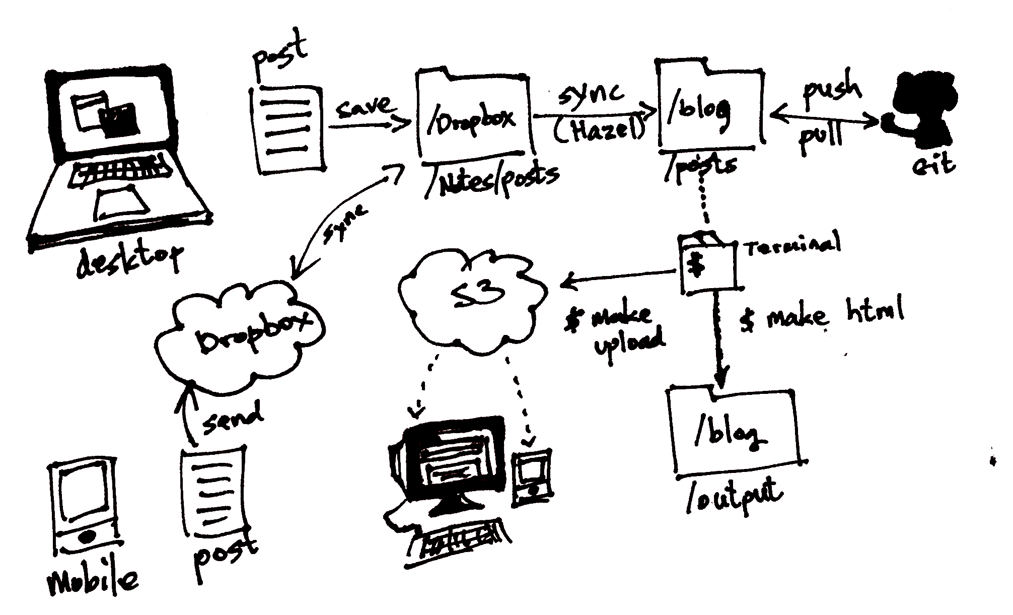 posting-workflow-with-pelican.png
